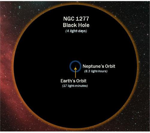 Черная дыра NGC 1277