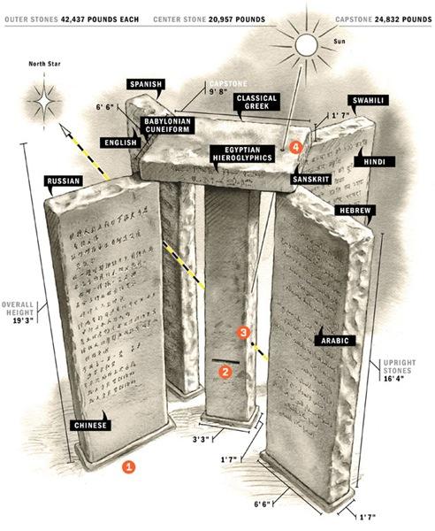 Схема памятника