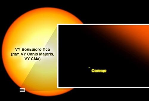 Размер VY Большого Пса