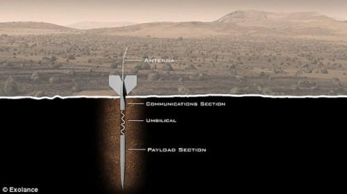 Поиски микробов на Марсе