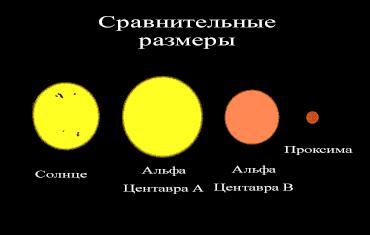 Сравнение Проксима Центавры с Солнцем