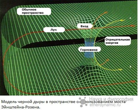 Принцип действия черной дыры