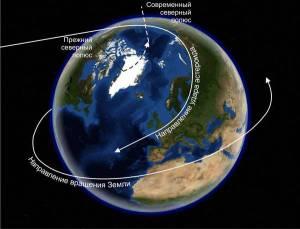 Ось нашей планеты