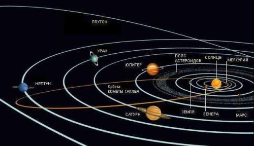 Объекты нашей Солнечной системы
