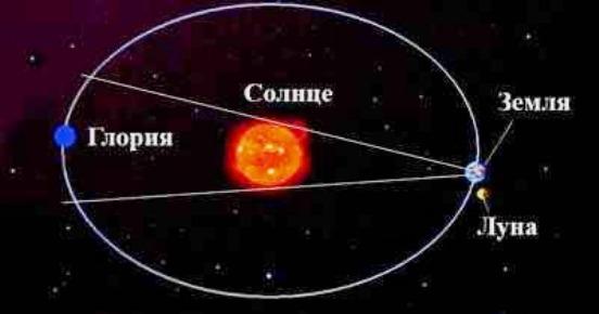 Орбита планеты Глория